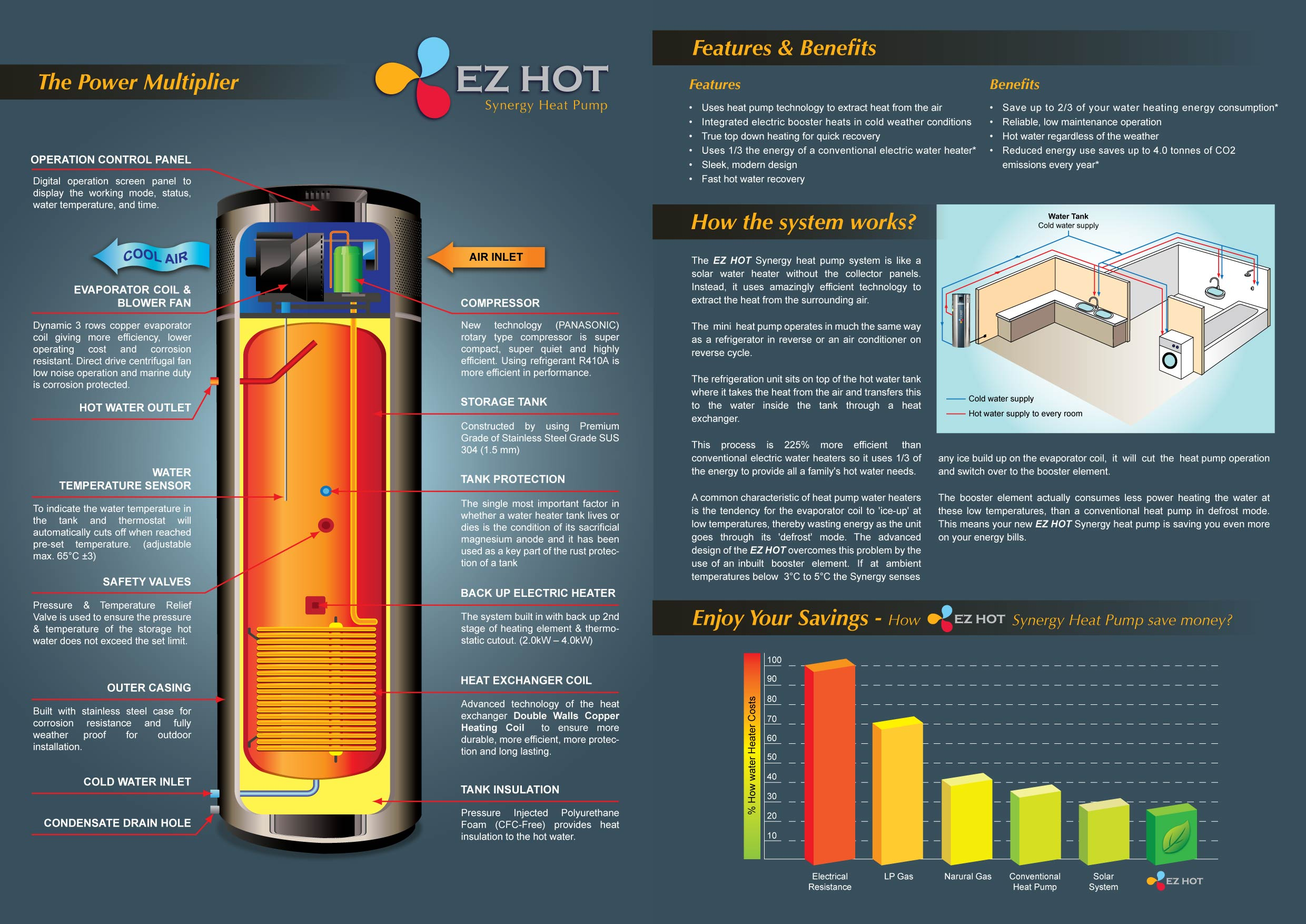 Ez Hot Synergy Heat Pump